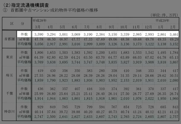 首都圏中古マンション成約物件平均価格の推移